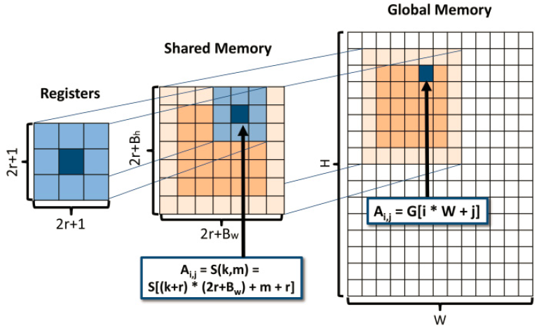 MAPS: GPU Memory Abstraction and Optimization Framework